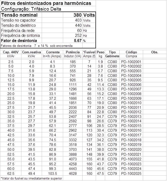 tabela filtro harmonicas desintonizados 380v
