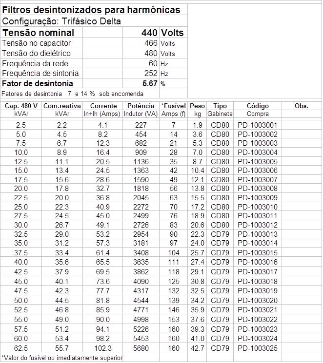 tabela filtro harmonicas desintonizados 440v