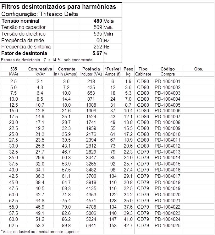 tabela filtro harmonicas desintonizados 480v